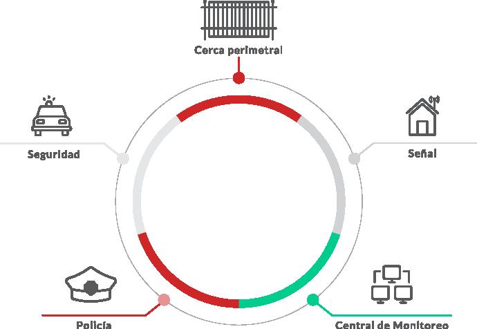 Alarmas Guardián - Diagrama cerca